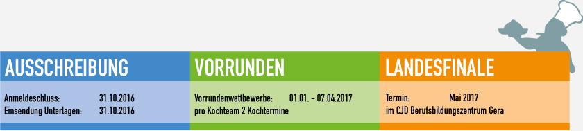 Zeitleiste Thüringen